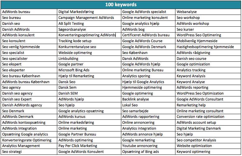 100 keywords søgeordsanalyse