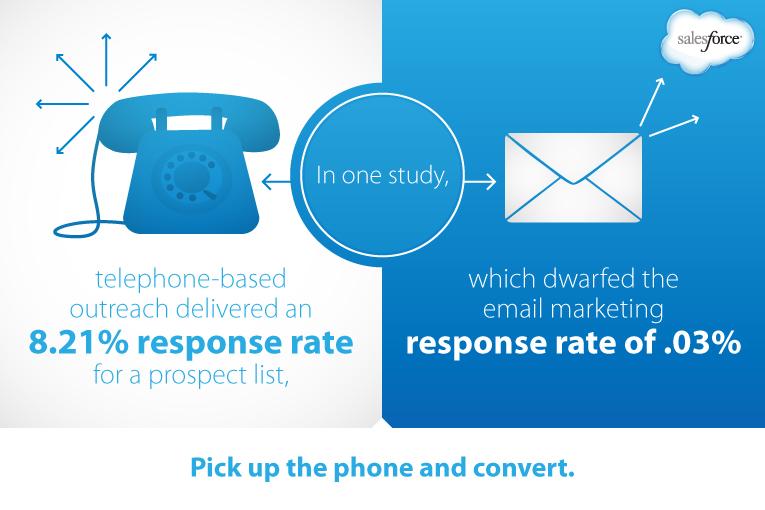 infografik der viser forskellen på email og opkald