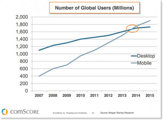 statistic showing mobile vs desktop internet users