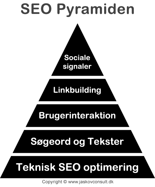 jaskovs seo pyramide