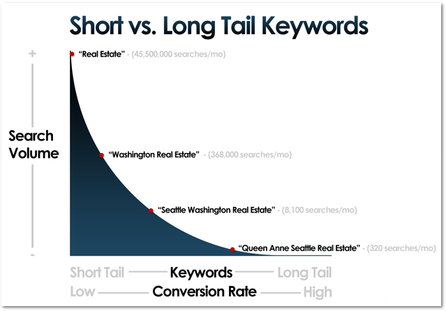 graph of short and long-tail keywords